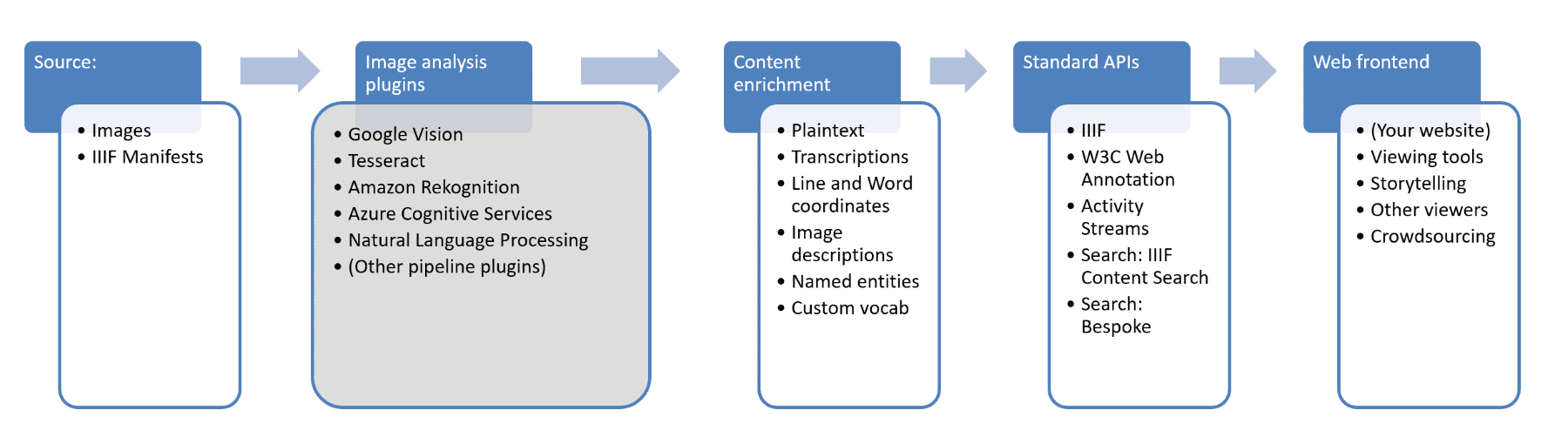 Diagram showing steps in enrichment pipeline
